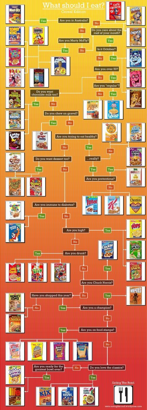 What to eat cereal